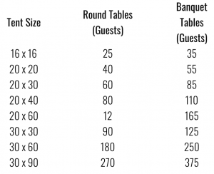 TENT SIZE, NUMBER OF GUESTS, TABLES